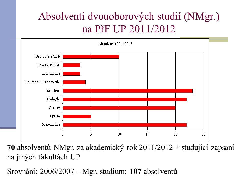 Absolventi dvouoborových studií (NMgr.) na PřF UP 2011/2012 70 absolventů NMgr.