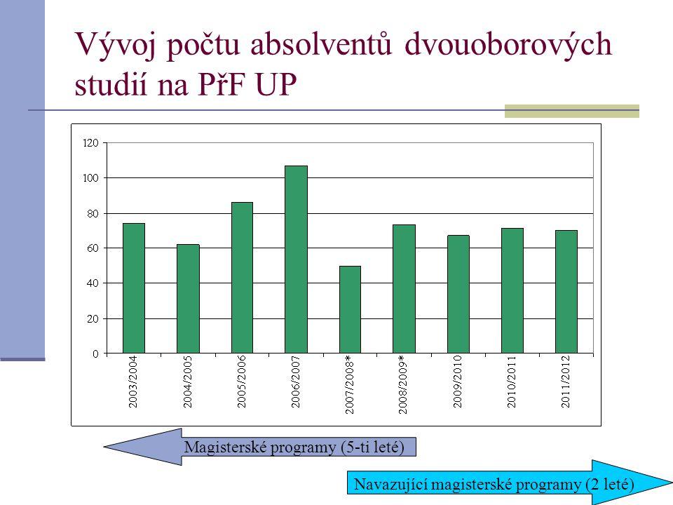 Vývoj počtu absolventů dvouoborových studií na PřF UP Magisterské programy (5-ti leté) Navazující magisterské programy (2 leté)