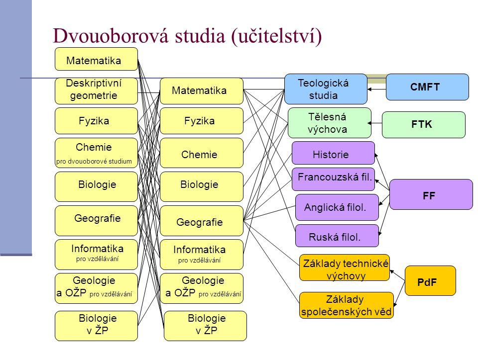 Dvouoborová studia (učitelství) Deskriptivní geometrie Fyzika Chemie pro dvouoborové studium Biologie Geografie Informatika pro vzdělávání Geologie a OŽP pro vzdělávání Biologie v ŽP Matematika Fyzika Biologie v ŽP Geologie a OŽP pro vzdělávání Informatika pro vzdělávání Geografie Biologie Chemie Tělesná výchova Historie Anglická filol.
