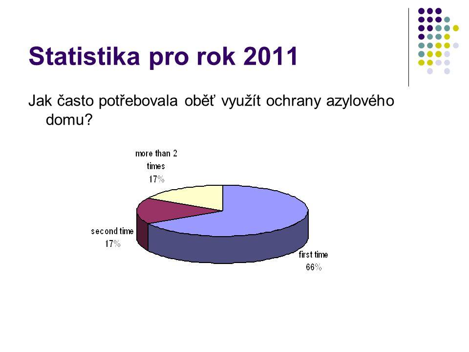 Statistika pro rok 2011 Jak často potřebovala oběť využít ochrany azylového domu