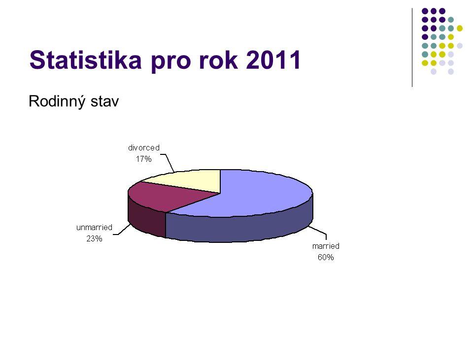 Statistika pro rok 2011 Rodinný stav