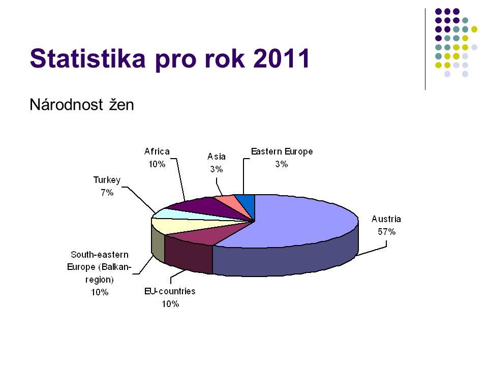 Statistika pro rok 2011 Národnost žen