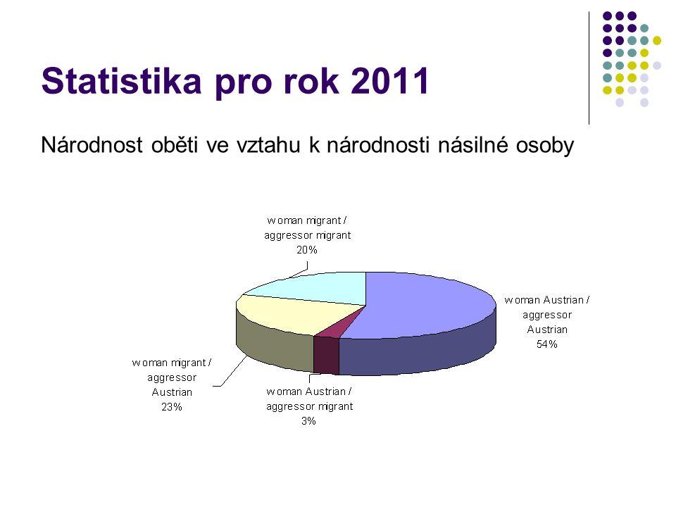 Statistika pro rok 2011 Národnost oběti ve vztahu k národnosti násilné osoby