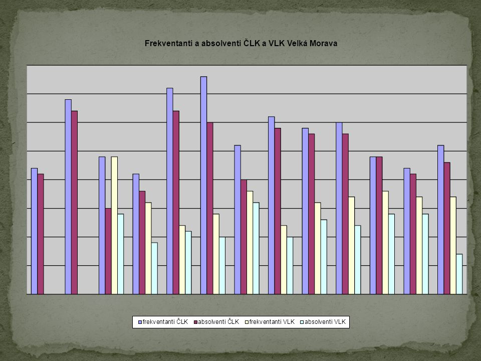  RK Pyramida 2011/2012 – přihlášeno 24 účastníků  Mini RK Pyramida 2011 – 11 absolventů