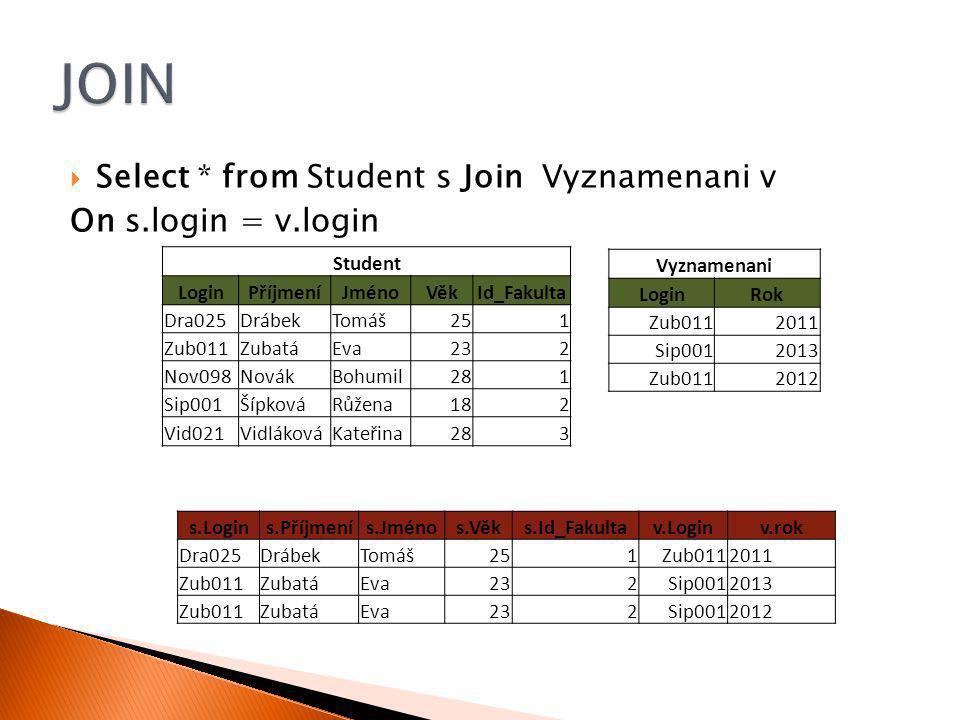  Select * from Student s Join Vyznamenani v On s.login = v.login Student LoginPříjmeníJménoVěkId_Fakulta Dra025DrábekTomáš251 Zub011ZubatáEva232 Nov098NovákBohumil281 Sip001ŠípkováRůžena182 Vid021VidlákováKateřina283 Vyznamenani LoginRok Zub0112011 Sip0012013 Zub0112012 s.Logins.Příjmenís.Jménos.Věks.Id_Fakultav.Loginv.rok Dra025DrábekTomáš251Zub0112011 Zub011ZubatáEva232Sip0012013 Zub011ZubatáEva232Sip0012012