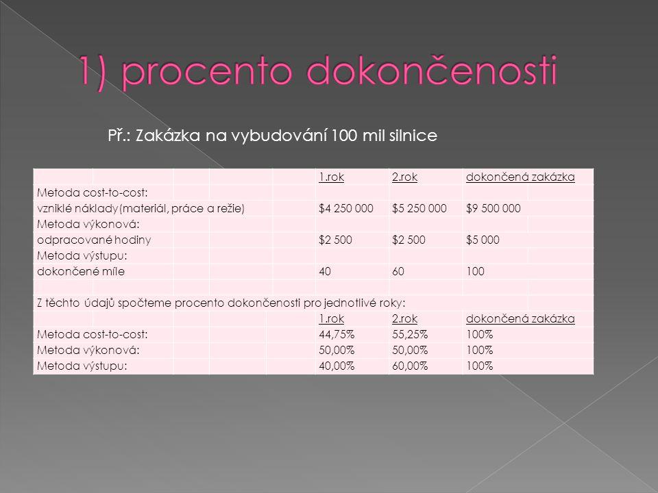 1.rok2.rokdokončená zakázka Metoda cost-to-cost: vzniklé náklady(materiál, práce a režie) $4 250 000$5 250 000$9 500 000 Metoda výkonová: odpracované