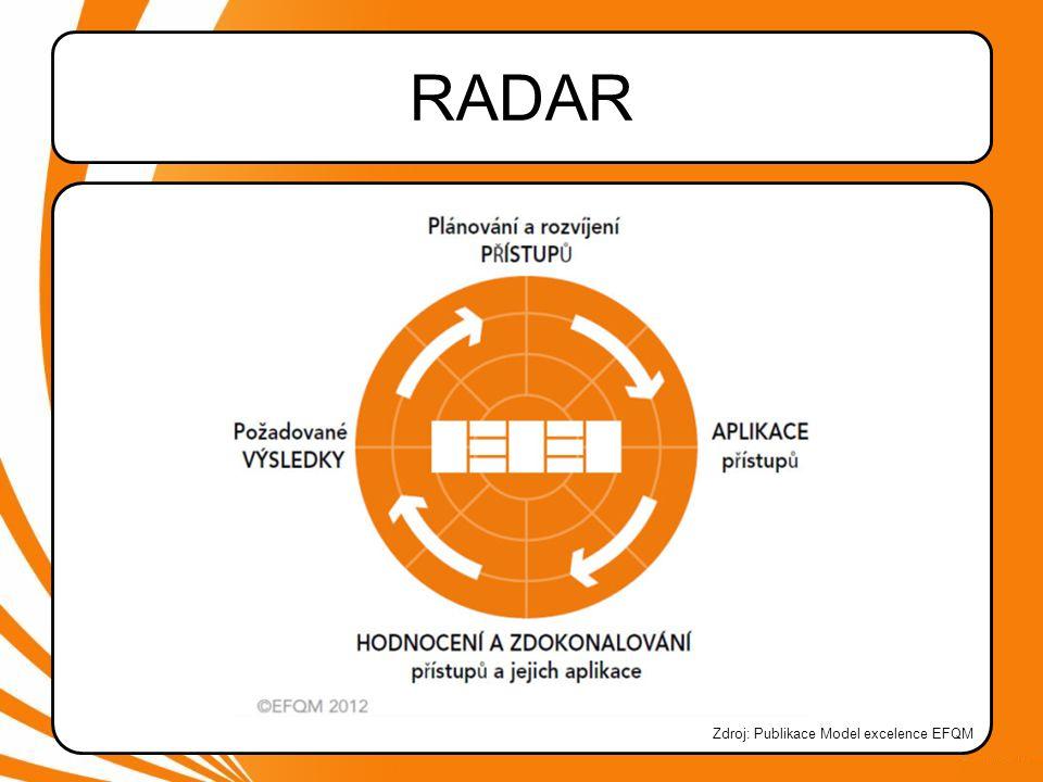 RADAR Zdroj: Publikace Model excelence EFQM
