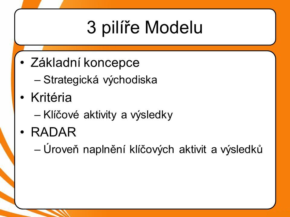 3 pilíře Modelu •Základní koncepce –Strategická východiska •Kritéria –Klíčové aktivity a výsledky •RADAR –Úroveň naplnění klíčových aktivit a výsledků