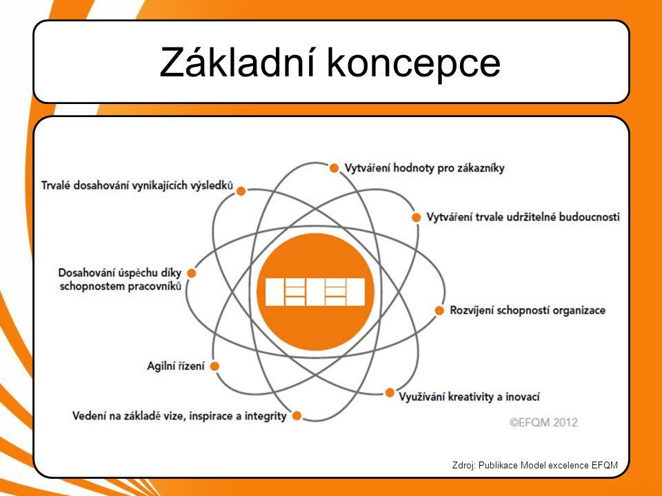 Základní koncepce Zdroj: Publikace Model excelence EFQM