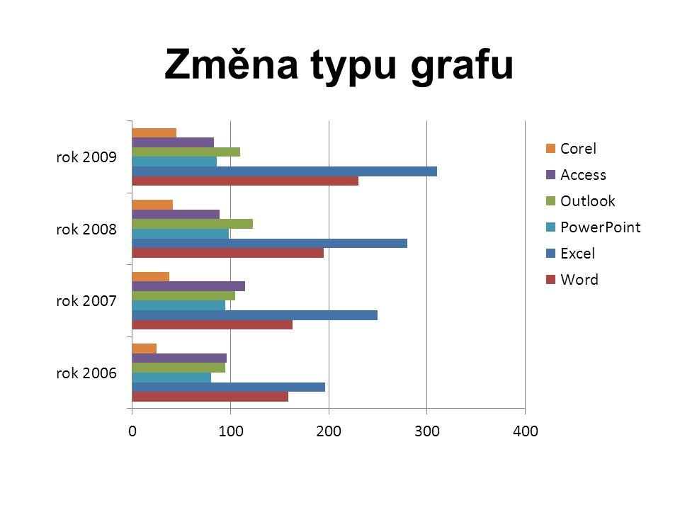 Změna typu grafu