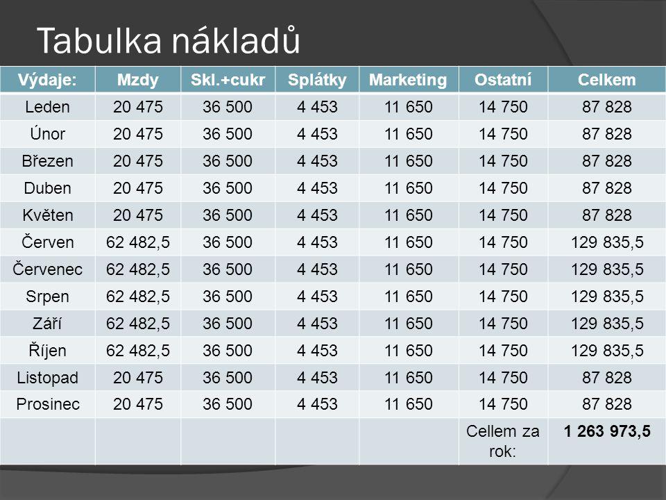 Tabulka nákladů Výdaje:MzdySkl.+cukrSplátkyMarketingOstatníCelkem Leden20 47536 5004 45311 65014 75087 828 Únor20 47536 5004 45311 65014 75087 828 Bře
