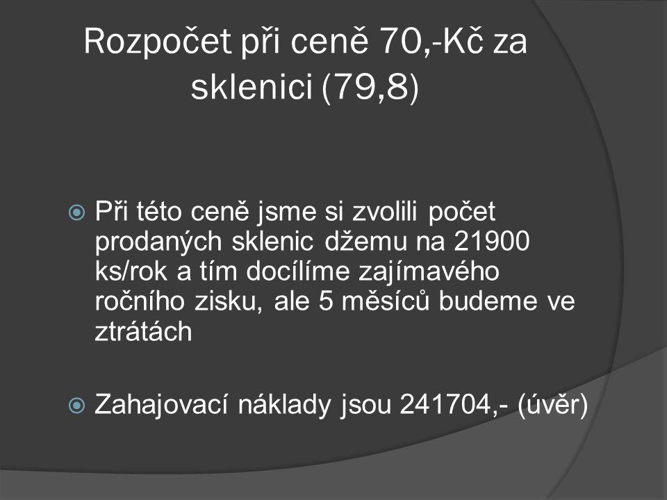 Rozpočet při ceně 70,-Kč za sklenici (79,8)  Při této ceně jsme si zvolili počet prodaných sklenic džemu na 21900 ks/rok a tím docílíme zajímavého ro
