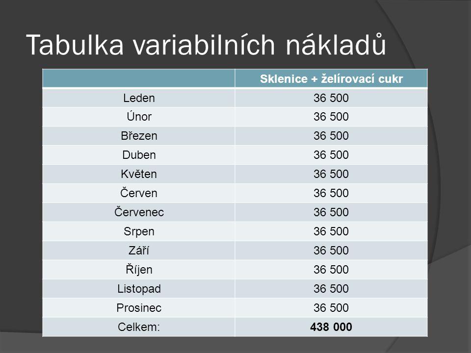 Tabulka variabilních nákladů Sklenice + želírovací cukr Leden36 500 Únor36 500 Březen36 500 Duben36 500 Květen36 500 Červen36 500 Červenec36 500 Srpen