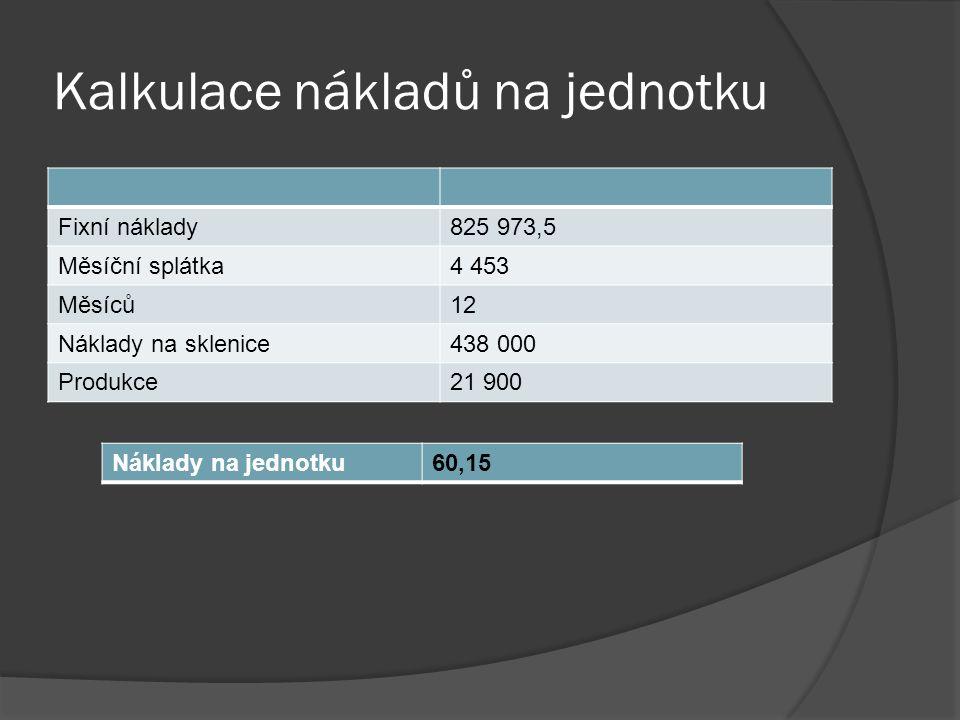 Kalkulace nákladů na jednotku Fixní náklady825 973,5 Měsíční splátka4 453 Měsíců12 Náklady na sklenice438 000 Produkce21 900 Náklady na jednotku60,15