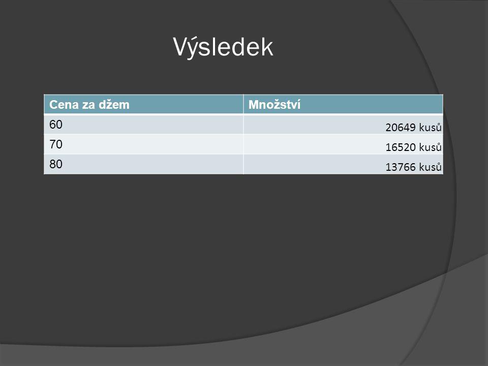 Výsledek Cena za džemMnožství 60 20649 kusů 70 16520 kusů 80 13766 kusů