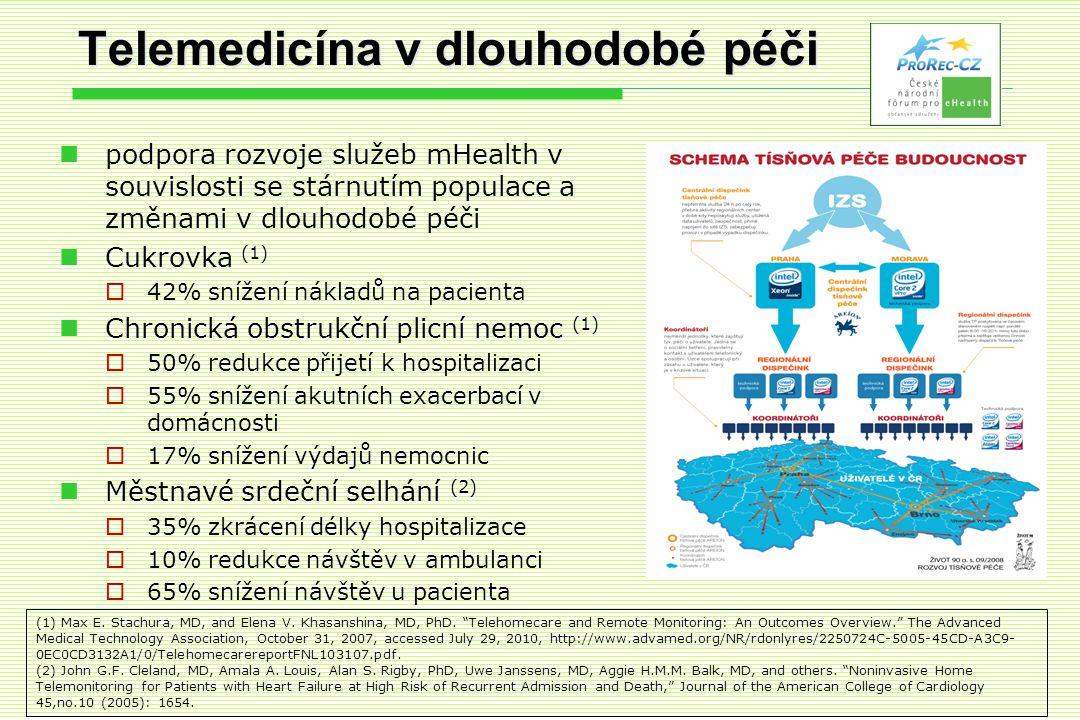 Telemedicína v dlouhodobé péči  podpora rozvoje služeb mHealth v souvislosti se stárnutím populace a změnami v dlouhodobé péči  Cukrovka (1)  42% snížení nákladů na pacienta  Chronická obstrukční plicní nemoc (1)  50% redukce přijetí k hospitalizaci  55% snížení akutních exacerbací v domácnosti  17% snížení výdajů nemocnic  Městnavé srdeční selhání (2)  35% zkrácení délky hospitalizace  10% redukce návštěv v ambulanci  65% snížení návštěv u pacienta (1) Max E.