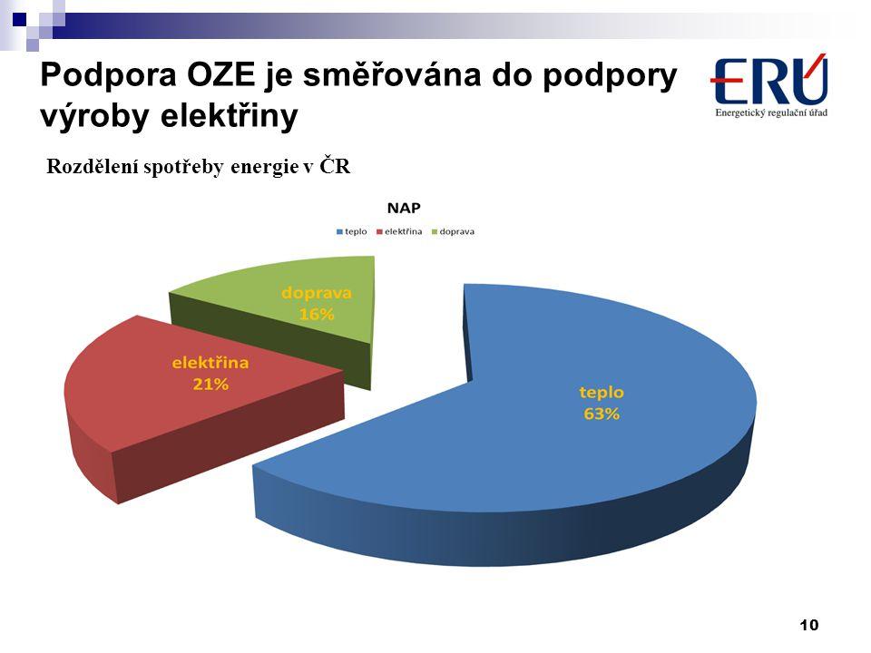 Podpora OZE je směřována do podpory výroby elektřiny 10 Rozdělení spotřeby energie v ČR