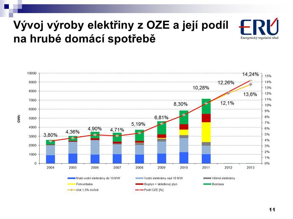Vývoj výroby elektřiny z OZE a její podíl na hrubé domácí spotřebě 11