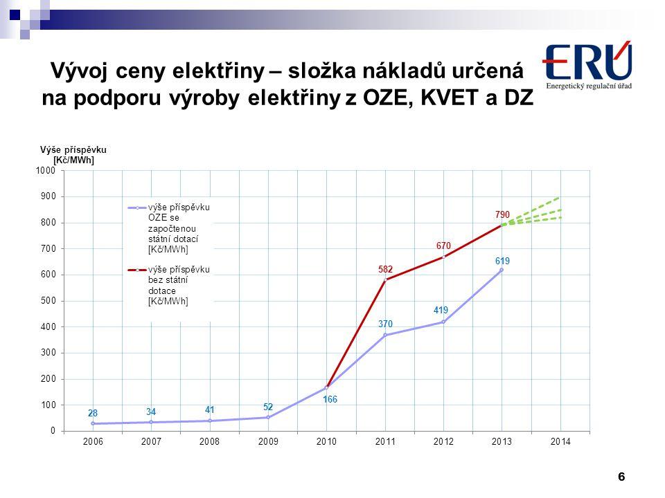 Vývoj ceny elektřiny – složka nákladů určená na podporu výroby elektřiny z OZE, KVET a DZ 6