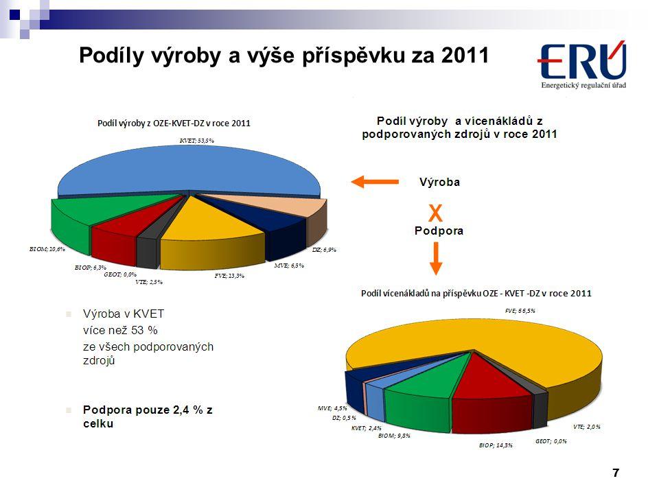 Podíly výroby a výše příspěvku za 2011 7