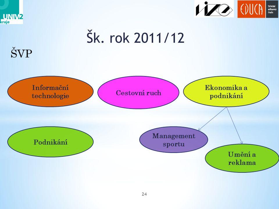 Šk. rok 2011/12 24 ŠVP Podnikání Informační technologie Ekonomika a podnikání Cestovní ruch Management sportu Umění a reklama