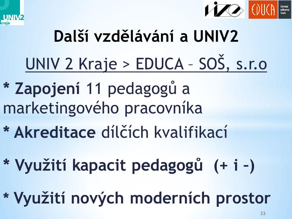 33 UNIV 2 Kraje > EDUCA – SOŠ, s.r.o * Zapojení 11 pedagogů a marketingového pracovníka * Akreditace dílčích kvalifikací * Využití kapacit pedagogů (+ i –) * Využití nových moderních prostor Další vzdělávání a UNIV2