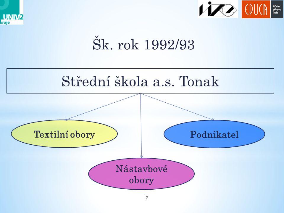 Šk. rok 1992/93 7 Střední škola a.s. Tonak Textilní obory Podnikatel Nástavbové obory
