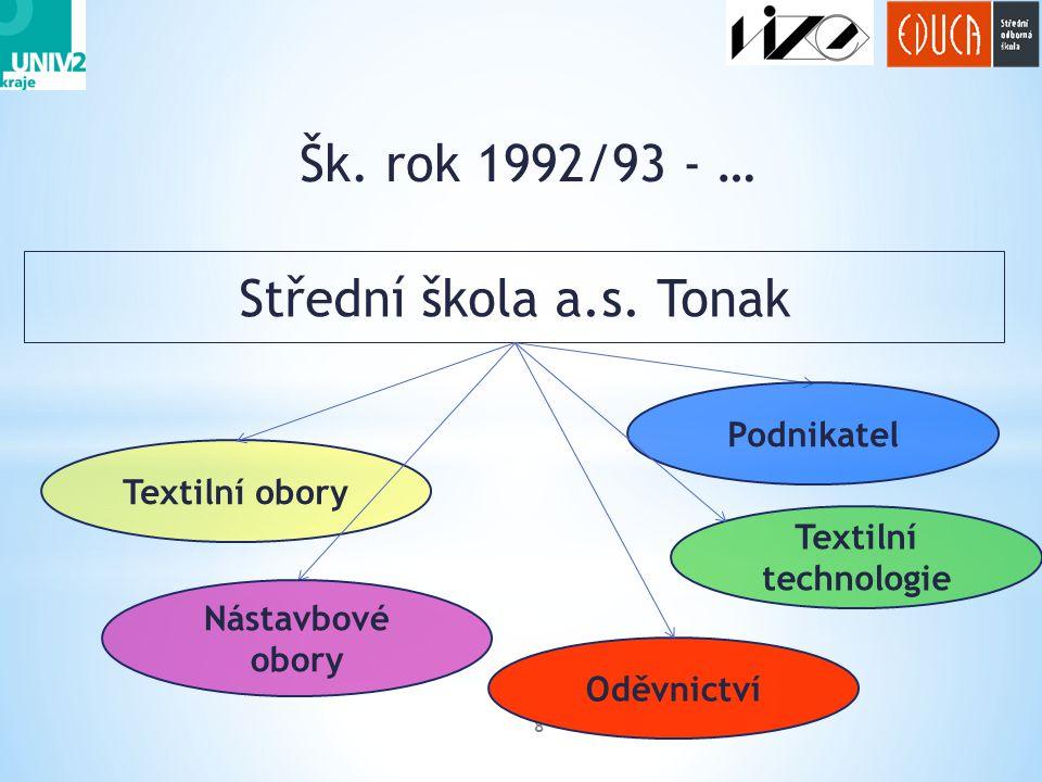 Šk. rok 1992/93 - … 8 Střední škola a.s. Tonak Textilní obory Podnikatel Nástavbové obory Textilní technologie Oděvnictví
