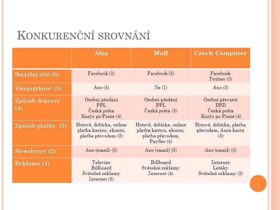 K ONKURENČNÍ SROVNÁNÍ AlzaMallCzech Computer Sociální sítě (6) Facebook (3) Facebook Twitter (5) Vícejazykové (5) Ano (4)Ne (1)Ano (3) Způsob dopravy