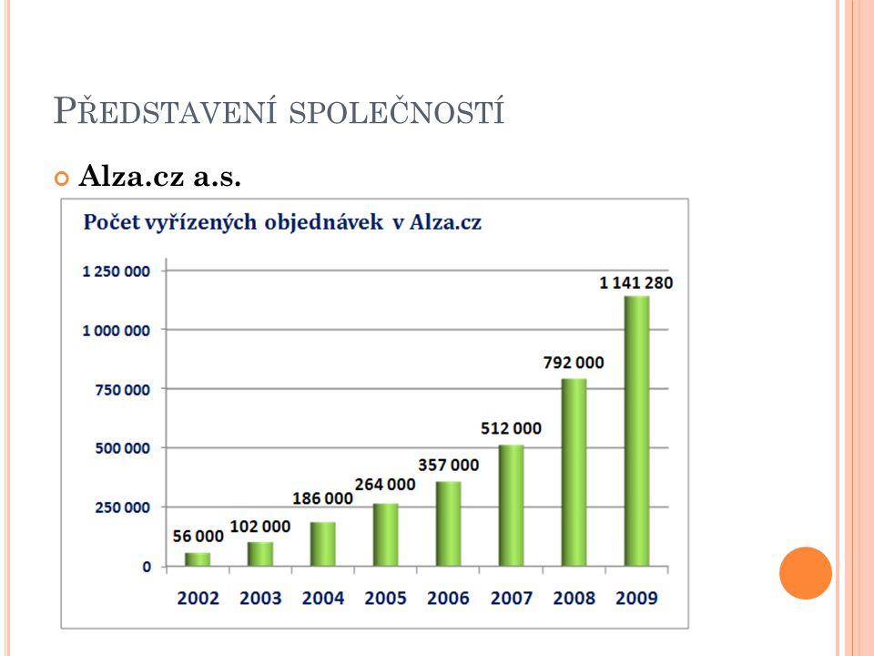 P ŘEDSTAVENÍ SPOLEČNOSTÍ Alza.cz a.s.