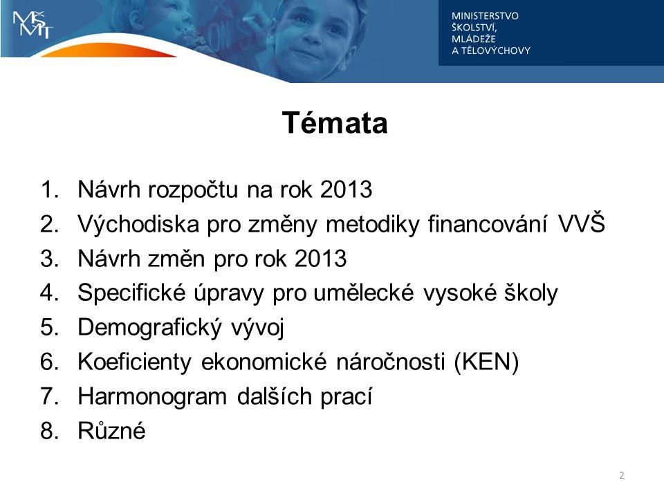 Témata 1.Návrh rozpočtu na rok 2013 2.Východiska pro změny metodiky financování VVŠ 3.Návrh změn pro rok 2013 4.Specifické úpravy pro umělecké vysoké