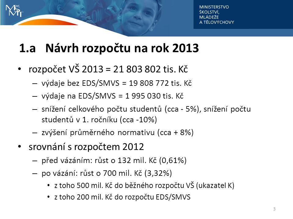 1.a Návrh rozpočtu na rok 2013 • rozpočet VŠ 2013 = 21 803 802 tis. Kč – výdaje bez EDS/SMVS = 19 808 772 tis. Kč – výdaje na EDS/SMVS = 1 995 030 tis