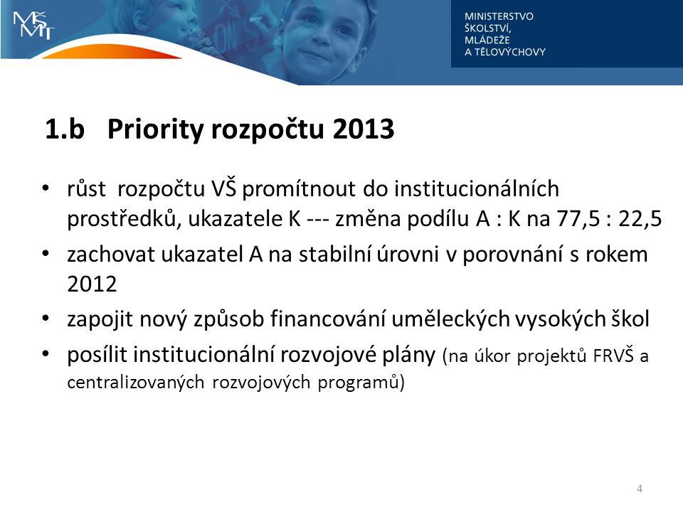1.b Priority rozpočtu 2013 • růst rozpočtu VŠ promítnout do institucionálních prostředků, ukazatele K --- změna podílu A : K na 77,5 : 22,5 • zachovat