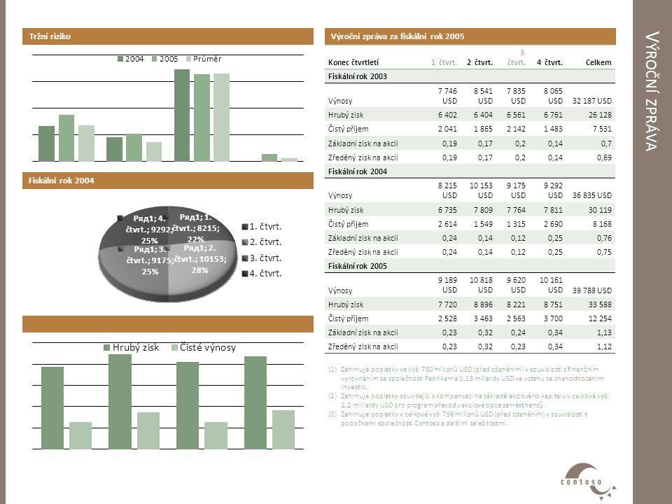 V ÝROČNÍ ZPRÁVA Výroční zpráva za fiskální rok 2005 Konec čtvrtletí1.