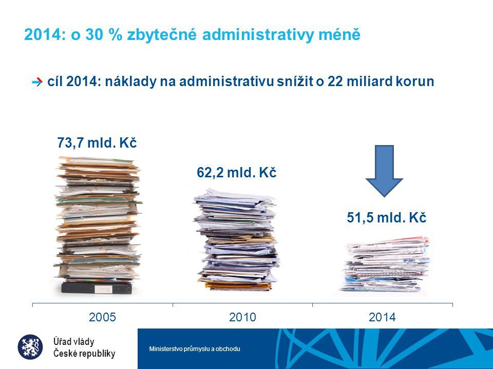 Ministerstvo průmyslu a obchodu Úspěšné úspory novela živnostenského zákona konec nepotřebného označování provozoven, jednodušší stěhování, rozšíření služeb centrálních registračních míst úspora: 275 mil.