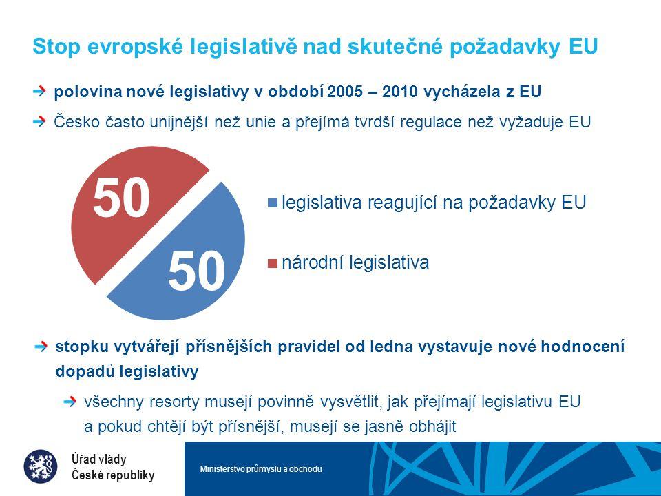 Ministerstvo průmyslu a obchodu Stop evropské legislativě nad skutečné požadavky EU stopku vytvářejí přísnějších pravidel od ledna vystavuje nové hodnocení dopadů legislativy všechny resorty musejí povinně vysvětlit, jak přejímají legislativu EU a pokud chtějí být přísnější, musejí se jasně obhájit Úřad vlády České republiky 50 polovina nové legislativy v období 2005 – 2010 vycházela z EU Česko často unijnější než unie a přejímá tvrdší regulace než vyžaduje EU