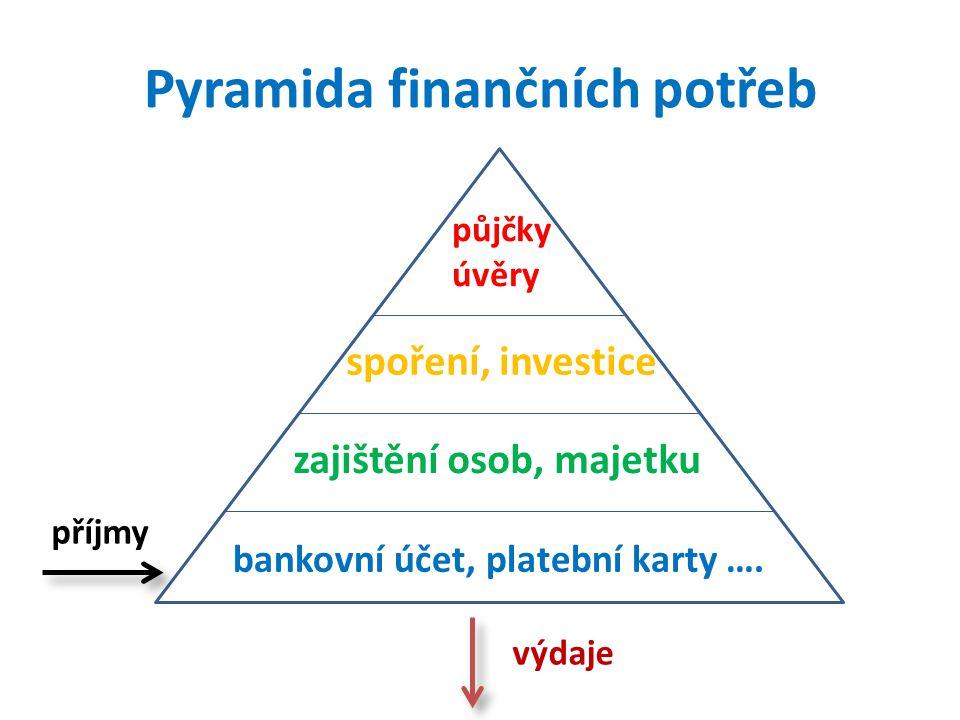 půjčky úvěry Pyramida finančních potřeb příjmy výdaje zajištění osob, majetku spoření, investice bankovní účet, platební karty ….