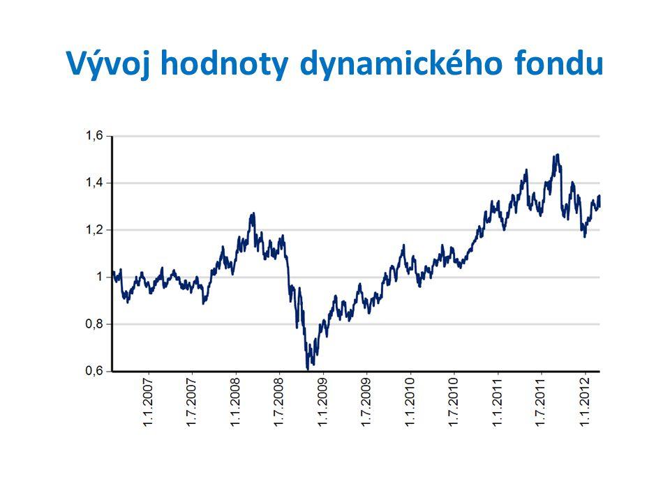 Vývoj hodnoty dynamického fondu
