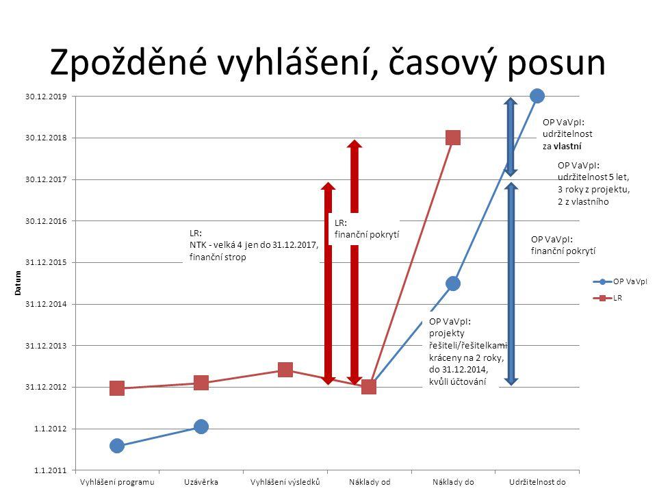 Důsledky dvoukolejnosti • Rozpad národních konsorcií – vznik duplicitních konsorcií v ČR – event.