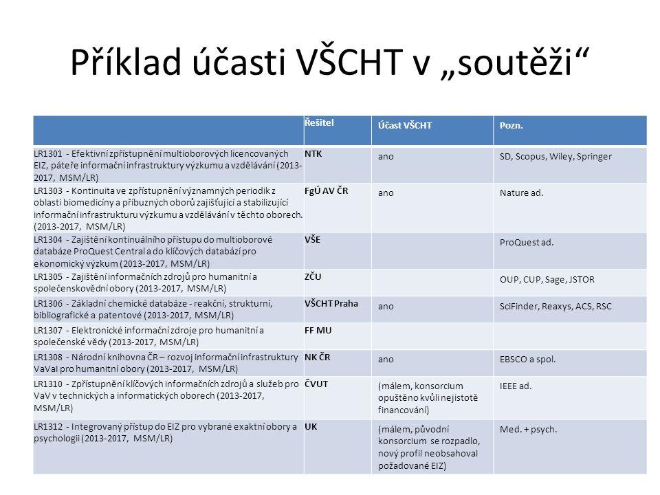 """Příklad účasti VŠCHT v """"soutěži"""" Řešitel Účast VŠCHTPozn. LR1301 - Efektivní zpřístupnění multioborových licencovaných EIZ, páteře informační infrastr"""