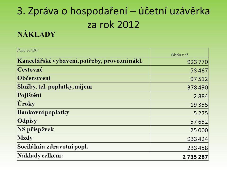 3. Zpráva o hospodaření – účetní uzávěrka za rok 2012 NÁKLADY Popis položky Částka v Kč Kancelářské vybavení, potřeby, provozní nákl. 923 770 Cestovné