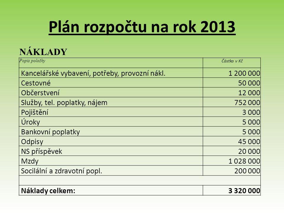 Plán rozpočtu na rok 2013 NÁKLADY Popis položky Částka v Kč Kancelářské vybavení, potřeby, provozní nákl.1 200 000 Cestovné50 000 Občerstvení12 000 Služby, tel.