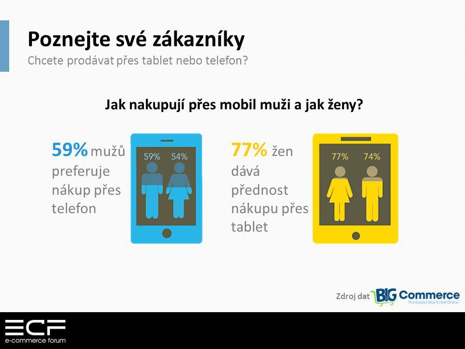 Poznejte své zákazníky Chcete prodávat přes tablet nebo telefon? Jak nakupují přes mobil muži a jak ženy? 59% mužů preferuje nákup přes telefon 77% že