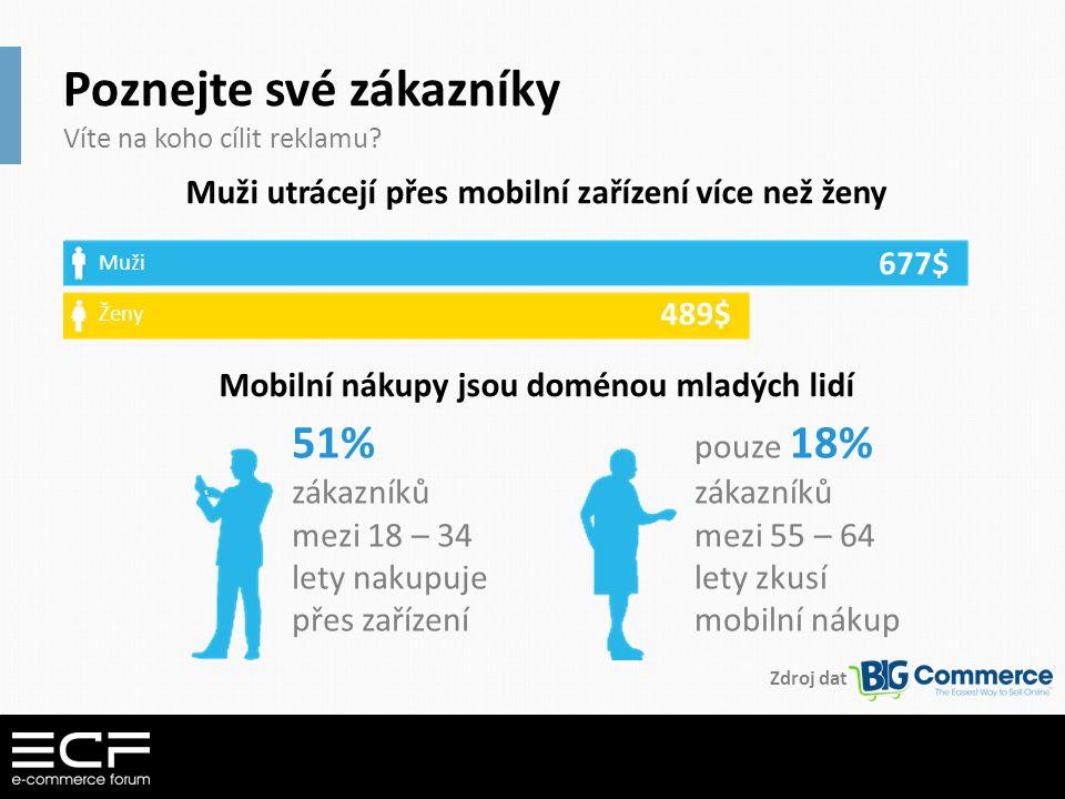 Poznejte své zákazníky Víte na koho cílit reklamu? Muži utrácejí přes mobilní zařízení více než ženy 51% zákazníků mezi 18 – 34 lety nakupuje přes zař