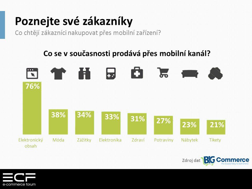 Poznejte své zákazníky Co chtějí zákazníci nakupovat přes mobilní zařízení? Co se v současnosti prodává přes mobilní kanál? 76% 38%34% 33% 31% 27% 23%