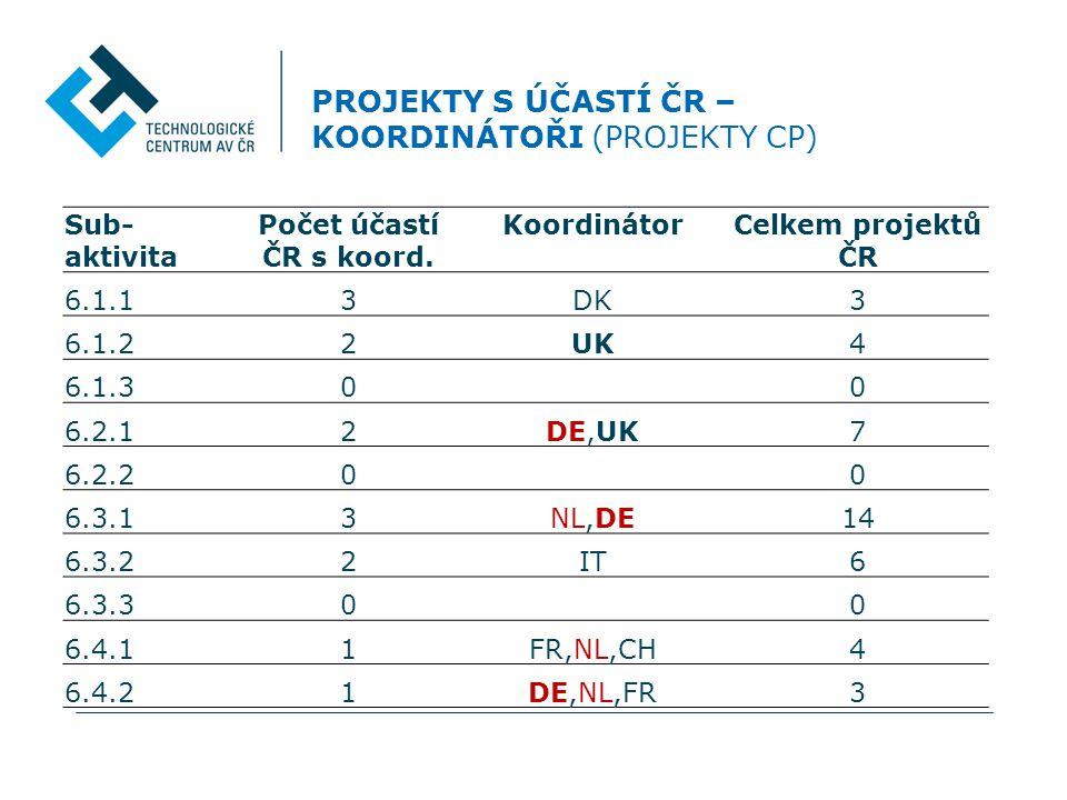 PROJEKTY S ÚČASTÍ ČR – KOORDINÁTOŘI (PROJEKTY CP) Sub- aktivita Počet účastí ČR s koord.