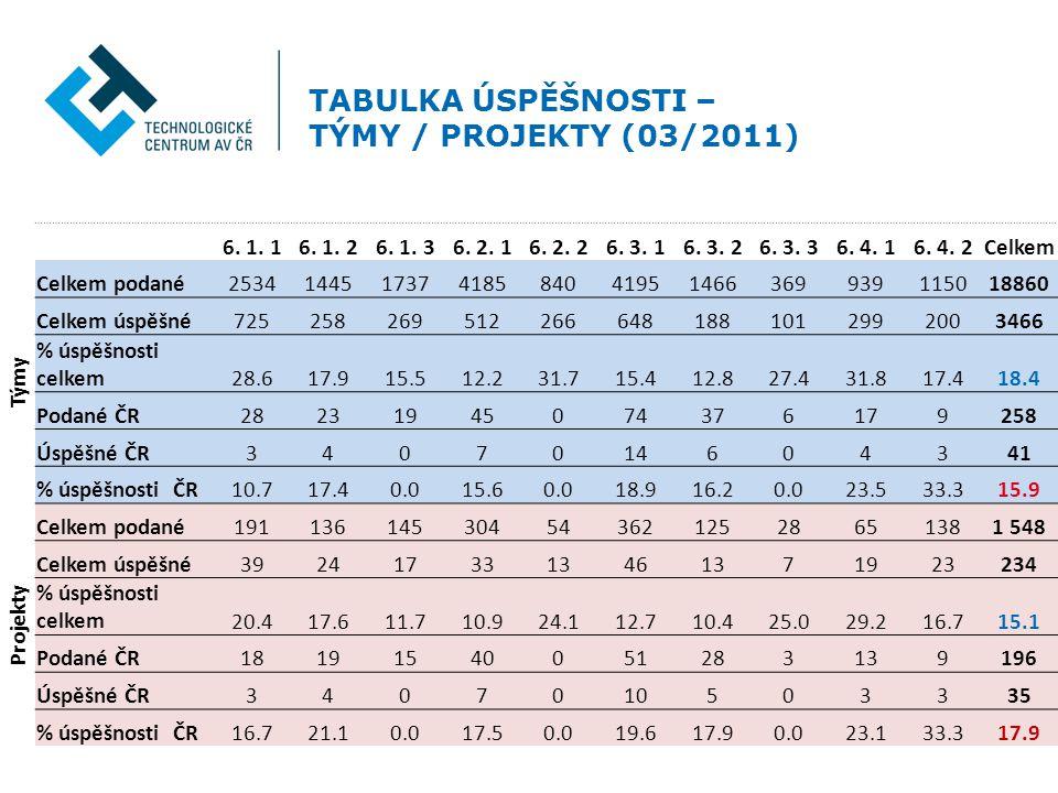 TABULKA ÚSPĚŠNOSTI – TÝMY / PROJEKTY (03/2011) 6. 1.