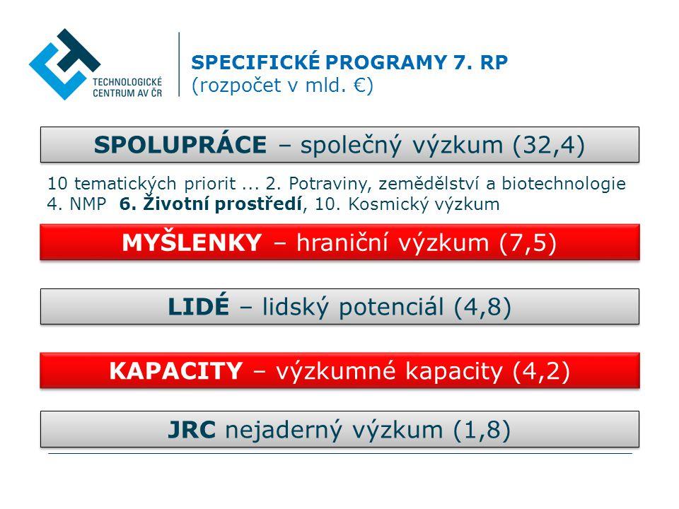 SPECIFICKÉ PROGRAMY 7. RP (rozpočet v mld.