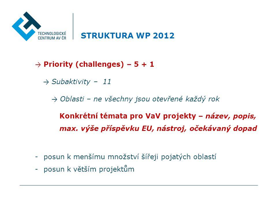 STRUKTURA WP 2012 → Priority (challenges) – 5 + 1 → Subaktivity – 11 → Oblasti – ne všechny jsou otevřené každý rok Konkrétní témata pro VaV projekty – název, popis, max.