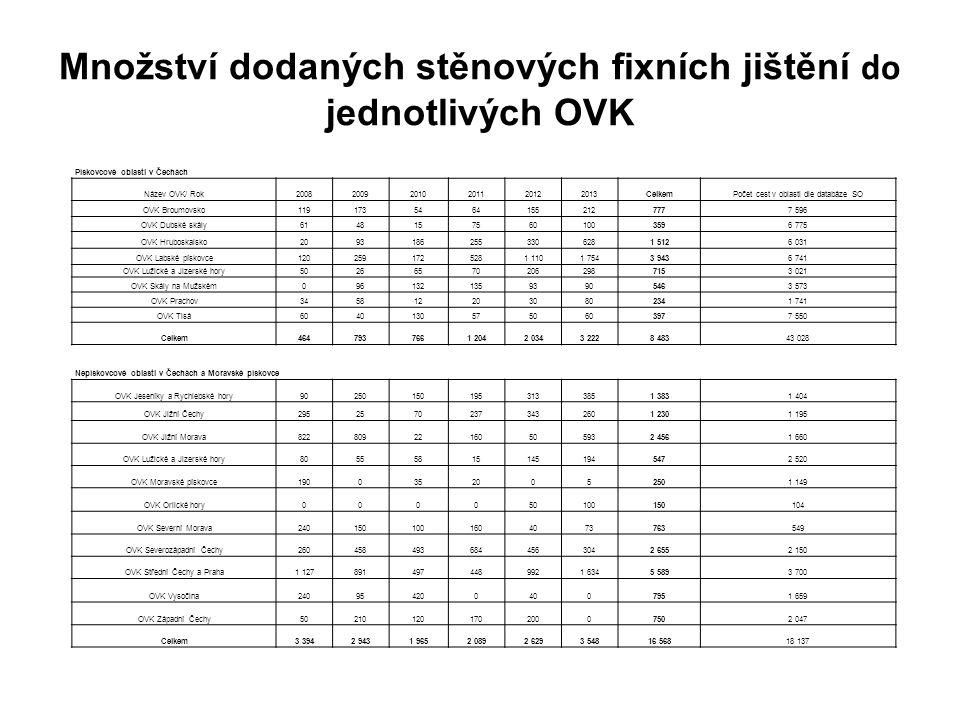 Množství dodaných stěnových fixních jištění do jednotlivých OVK Pískovcové oblasti v Čechách Název OVK/ Rok200820092010201120122013CelkemPočet cest v oblasti dle databáze SO OVK Broumovsko11917354641552127777 596 OVK Dubské skály61481575601003596 775 OVK Hruboskalsko20931862553306281 5126 031 OVK Labské pískovce1202591725281 1101 7543 9436 741 OVK Lužické a Jizerské hory502665702062987153 021 OVK Skály na Mužském09613213593905463 573 OVK Prachov3458122030802341 741 OVK Tisá60401305750603977 550 Celkem4647937661 2042 0343 2228 48343 028 Nepískovcové oblasti v Čechách a Moravské pískovce OVK Jeseníky a Rychlebské hory902501501953133851 3831 404 OVK Jižní Čechy29525702373432601 2301 195 OVK Jižní Morava82280922160505932 4561 660 OVK Lužické a Jizerské hory805558151451945472 520 OVK Moravské pískovce19003520052501 149 OVK Orlické hory000050100150104 OVK Severní Morava2401501001604073763549 OVK Severozápadní Čechy2604584936844563042 6552 150 OVK Střední Čechy a Praha1 1278914974489921 6345 5893 700 OVK Vysočina2409542004007951 659 OVK Západní Čechy5021012017020007502 047 Celkem3 3942 9431 9652 0892 6293 54816 56818 137
